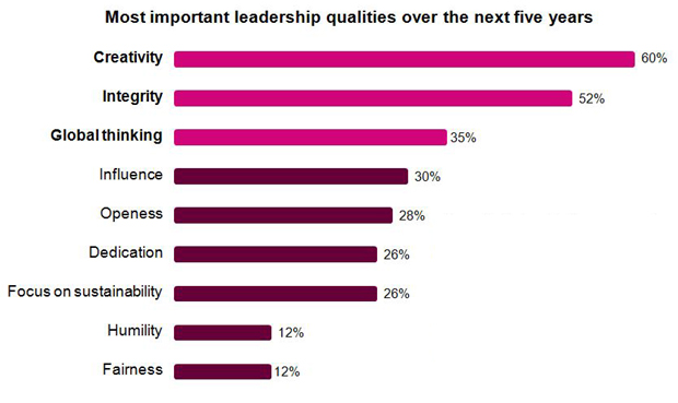 creativity poll ibm ceo global leaders attributes skills competency