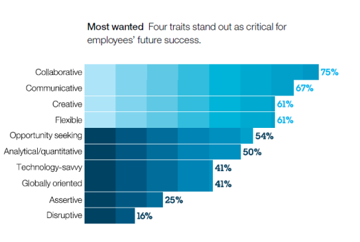 creativity poll ibm ceo global leaders attributes skills competency traits desired