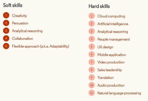 linkedin most in demand skills 2019 creativity